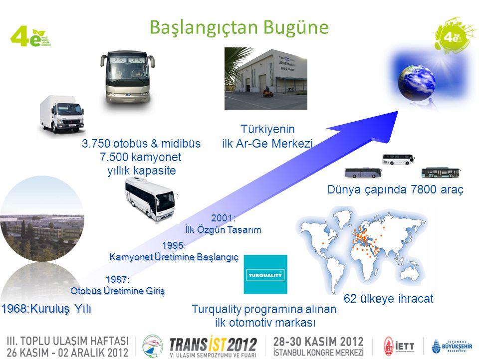 Türkiyenin ilk Ar-Ge Merkezi 62 ülkeye ihracat Dünya çapında 7800 araç Turquality programına alınan ilk otomotiv markası 1968:Kuruluş Yılı 3.750 otobü