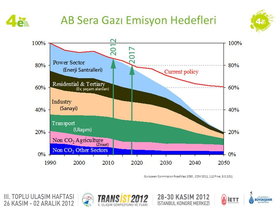 6 2013 2014 2016 2020 ABD için EPA 13 Emisyonu AB için Euro 6 Emisyonu Hibrid, Tam Elektrikli, Yakıt Hücreli Araçlar 2015 2017 2018 2019 TEMSA Ar-Ge Yol Haritası