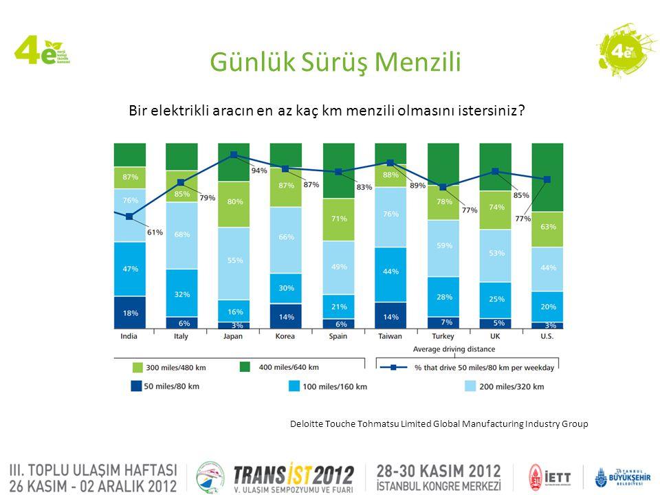 8 Menzil Endişesi, • %33.7, 644km • %33.3, 483km ZPryme Research and Consulting 2011 Hedefe varılabilir mi.