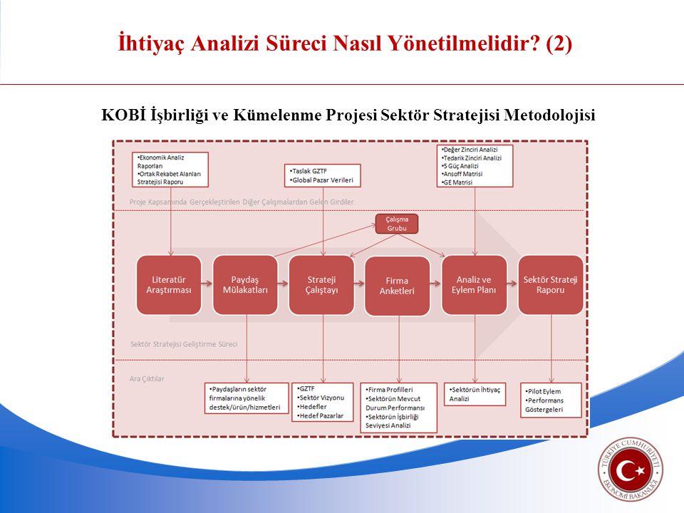 KOBİ İşbirliği ve Kümelenme Projesi Sektör Stratejisi Metodolojisi İhtiyaç Analizi Süreci Nasıl Yönetilmelidir? (2)