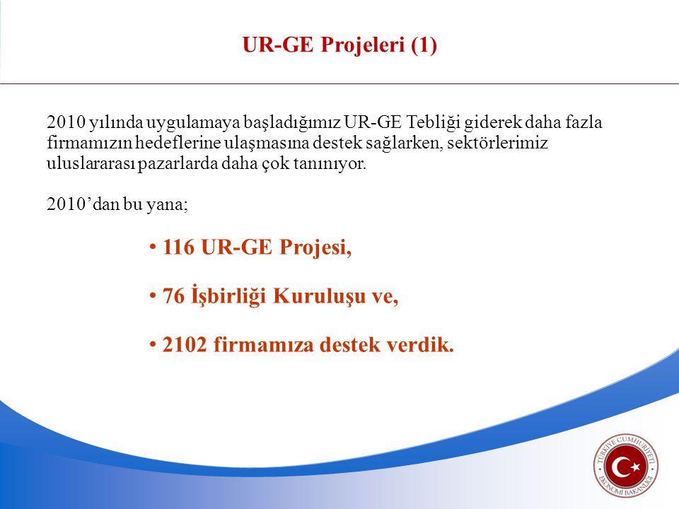 2010 yılında uygulamaya başladığımız UR-GE Tebliği giderek daha fazla firmamızın hedeflerine ulaşmasına destek sağlarken, sektörlerimiz uluslararası p