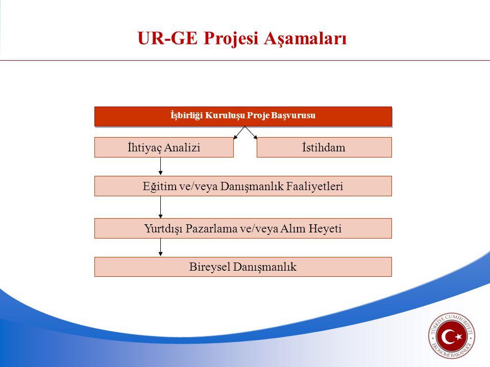 UR-GE Projesi Aşamaları İşbirliği Kuruluşu Proje Başvurusu İhtiyaç Analiziİstihdam Eğitim ve/veya Danışmanlık Faaliyetleri Yurtdışı Pazarlama ve/veya