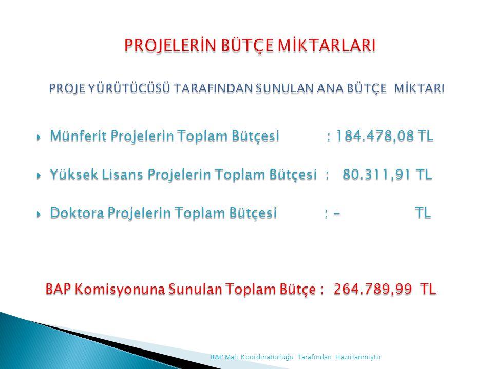  Münferit Projelerin Toplam Bütçesi : 184.478,08 TL  Yüksek Lisans Projelerin Toplam Bütçesi : 80.311,91 TL  Doktora Projelerin Toplam Bütçesi : -