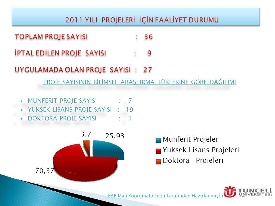 1- ) Güdümlü Proje Sayısı : 0 2- ) Grup Proje Sayısı : 3 3- ) Katılımlı Proje Sayısı : 1 4- ) A – Tipi Bireysel Proje Sayısı : 2 5- ) B – Tipi Bireysel Proje Sayısı : 1 1- ) Güdümlü Proje Sayısı : 0 2- ) Grup Proje Sayısı : 3 3- ) Katılımlı Proje Sayısı : 1 4- ) A – Tipi Bireysel Proje Sayısı : 2 5- ) B – Tipi Bireysel Proje Sayısı : 1 BAP Mali Koordinatörlüğü Tarafından Hazırlanmıştır
