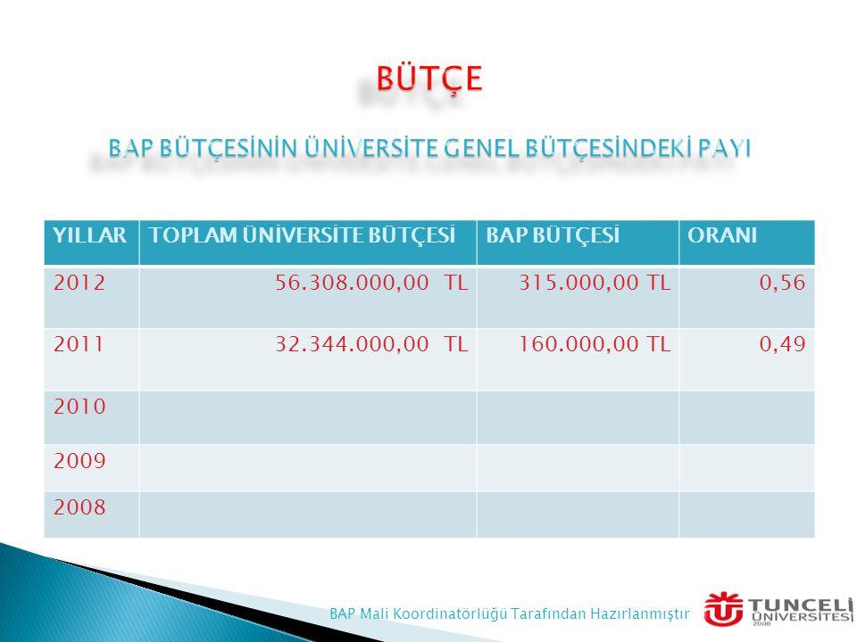  Münferit Projelerin Toplam Bütçesi : 101.495,00 TL  Yüksek Lisans Projelerin Toplam Bütçesi : 134.160,00 TL  Doktora Projelerin Toplam Bütçesi : 7.500,00 TL BAP Komisyonuna Sunulan Toplam Bütçe : 243.155,00 TL  Münferit Projelerin Toplam Bütçesi : 101.495,00 TL  Yüksek Lisans Projelerin Toplam Bütçesi : 134.160,00 TL  Doktora Projelerin Toplam Bütçesi : 7.500,00 TL BAP Komisyonuna Sunulan Toplam Bütçe : 243.155,00 TL BAP Mali Koordinatörlüğü T arafından Hazırlanmıştır
