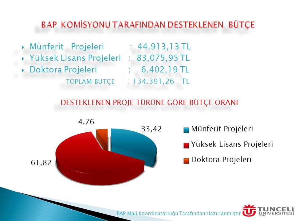  Münferit Projeleri : 44.913,13 TL  Yüksek Lisans Projeleri : 83,075,95 TL  Doktora Projeleri : 6.402,19 TL TOPLAM BÜTÇE : 134.391,26 TL DESTEKLENE