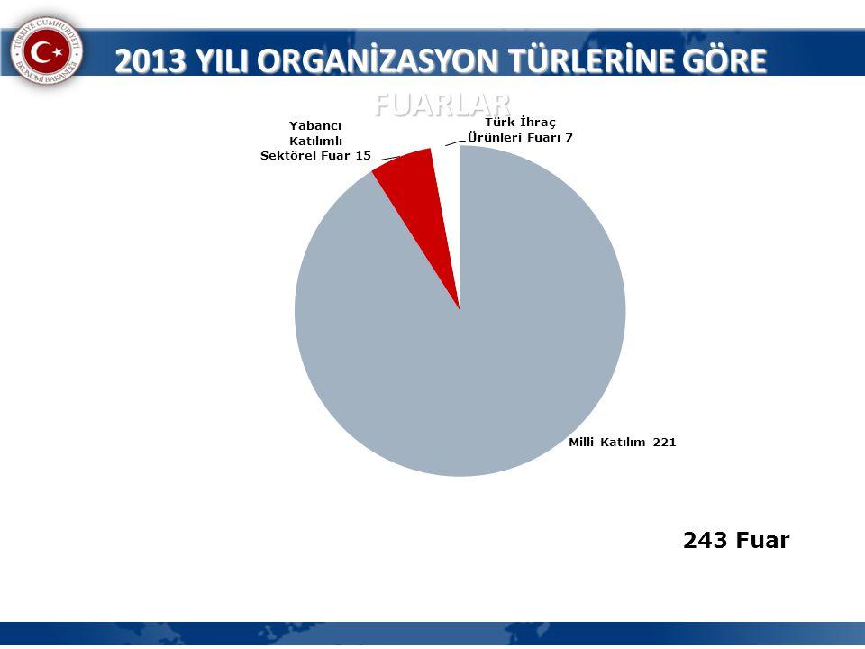 2013 YILI ORGANİZASYON TÜRLERİNE GÖRE FUARLAR 243 Fuar