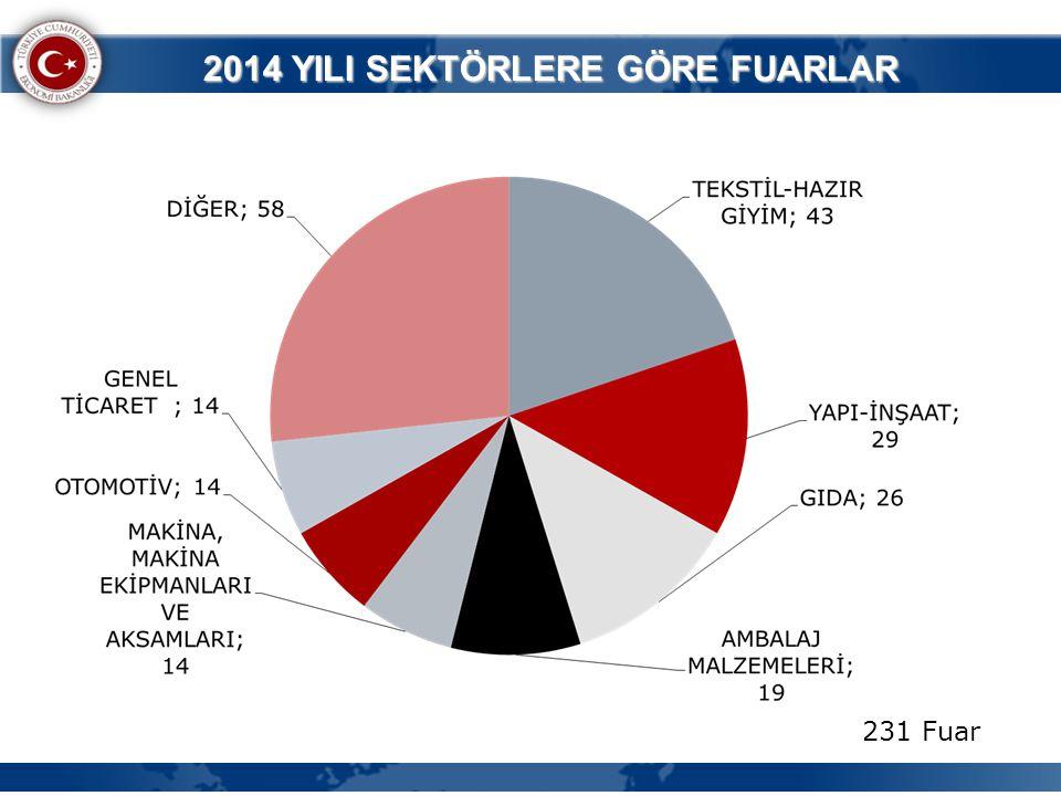 2014 YILI SEKTÖRLERE GÖRE FUARLAR 231 Fuar