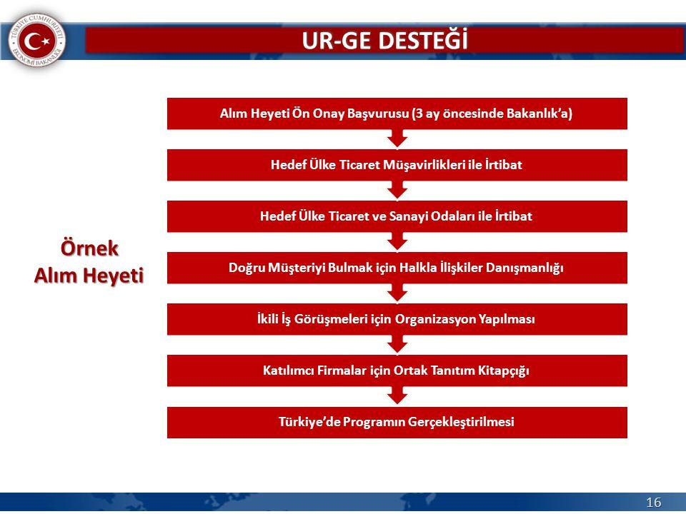 16 Türkiye'de Programın Gerçekleştirilmesi Katılımcı Firmalar için Ortak Tanıtım Kitapçığı İkili İş Görüşmeleri için Organizasyon Yapılması Doğru Müşt