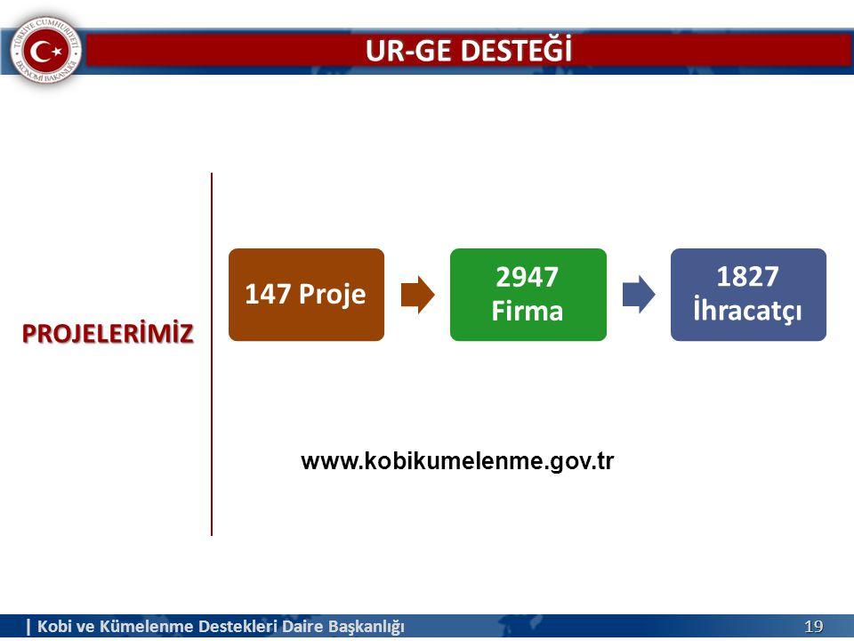 1919 PROJELERİMİZ 147 Proje 2947 Firma 1827 İhracatçı | Kobi ve Kümelenme Destekleri Daire Başkanlığı www.kobikumelenme.gov.tr