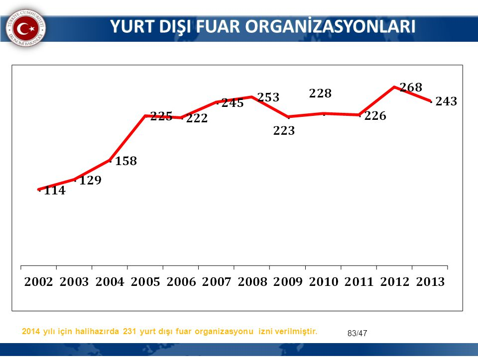 YURT DIŞI FUAR ORGANİZASYONLARI 2014 yılı için halihazırda 231 yurt dışı fuar organizasyonu izni verilmiştir. 83/47