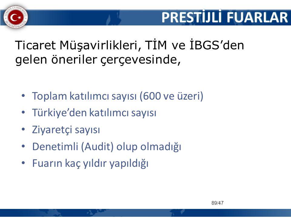 89/47 PRESTİJLİ FUARLAR • Toplam katılımcı sayısı (600 ve üzeri) • Türkiye'den katılımcı sayısı • Ziyaretçi sayısı • Denetimli (Audit) olup olmadığı •