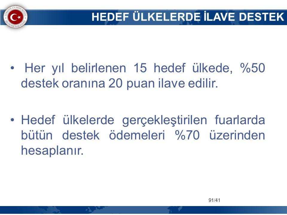 91/41 HEDEF ÜLKELERDE İLAVE DESTEK • Her yıl belirlenen 15 hedef ülkede, %50 destek oranına 20 puan ilave edilir. •Hedef ülkelerde gerçekleştirilen fu