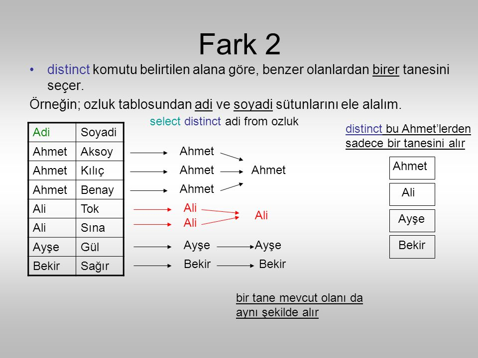 Fark 2 •distinct komutu belirtilen alana göre, benzer olanlardan birer tanesini seçer.