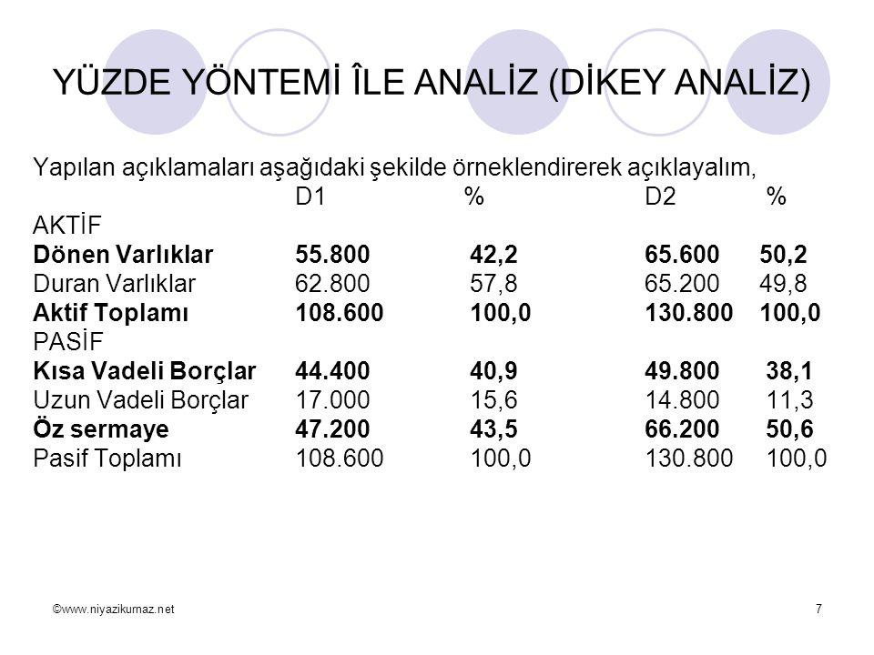 ©www.niyazikurnaz.net7 YÜZDE YÖNTEMİ ÎLE ANALİZ (DİKEY ANALİZ) Yapılan açıklamaları aşağıdaki şekilde örneklendirerek açıklayalım, D1 %D2 % AKTİF Döne