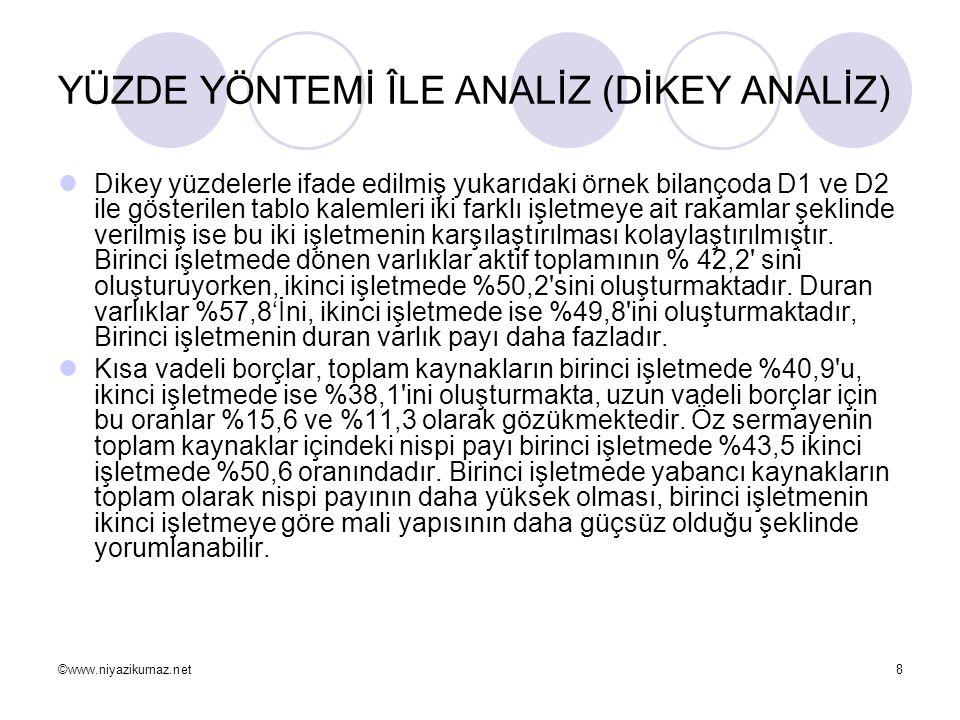 ©www.niyazikurnaz.net8 YÜZDE YÖNTEMİ ÎLE ANALİZ (DİKEY ANALİZ)  Dikey yüzdelerle ifade edilmiş yukarıdaki örnek bilançoda D1 ve D2 ile gösterilen tab