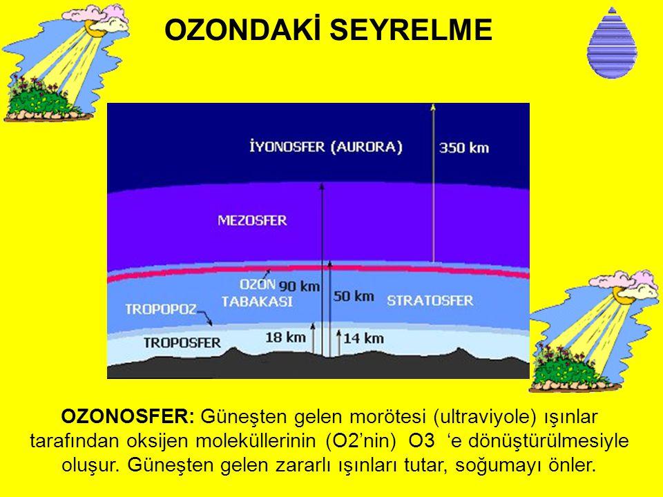 OZONDAKİ SEYRELME OZONOSFER: Güneşten gelen morötesi (ultraviyole) ışınlar tarafından oksijen moleküllerinin (O2'nin) O3 'e dönüştürülmesiyle oluşur.