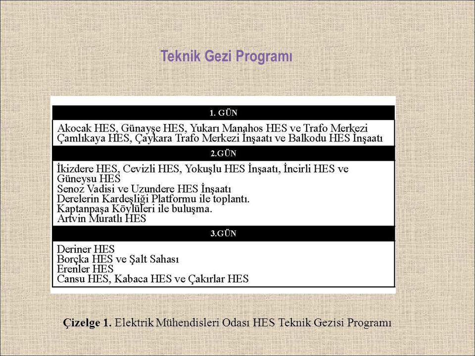 Teknik Gezi Programı Çizelge 1. Elektrik Mühendisleri Odası HES Teknik Gezisi Programı