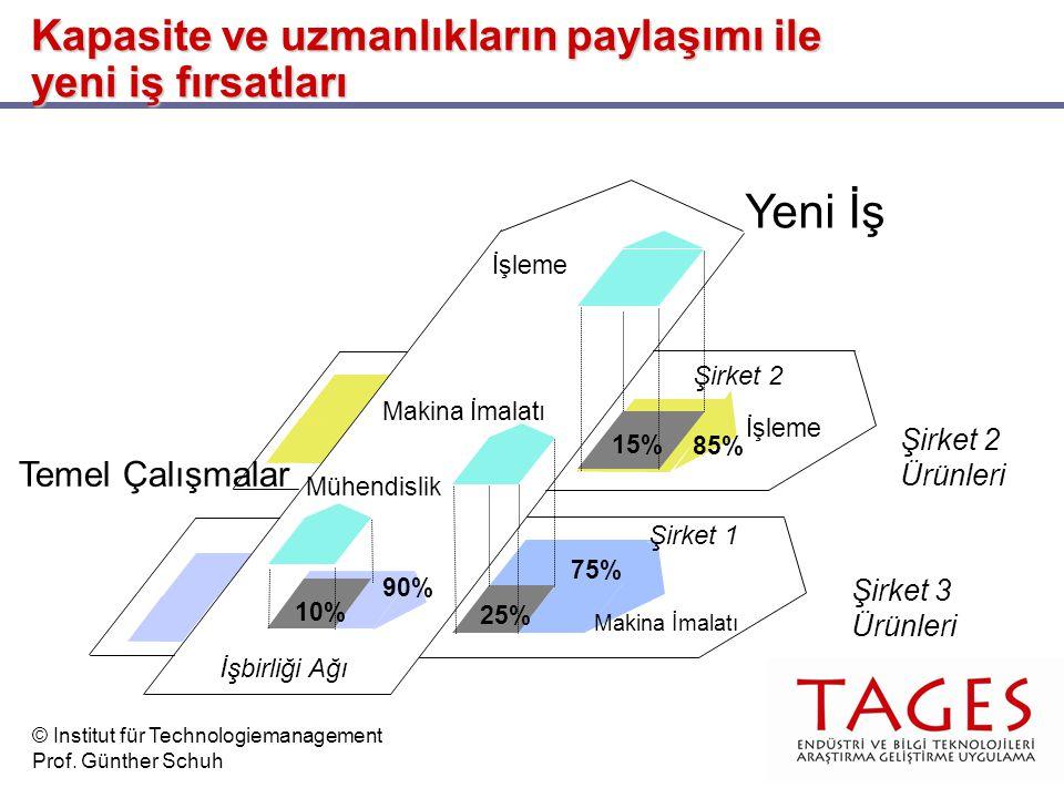 Şirket 2 Ürünleri Şirket 2 İşleme Şirket 3 Ürünleri Temel Çalışmalar Yeni İş Kapasite ve uzmanlıkların paylaşımı ile yeni iş fırsatları Makina İmalatı İşbirliği Ağı Makina İmalatı İşleme Mühendislik 25% 15% 10% Şirket 1 75% 85% 90% © Institut für Technologiemanagement Prof.