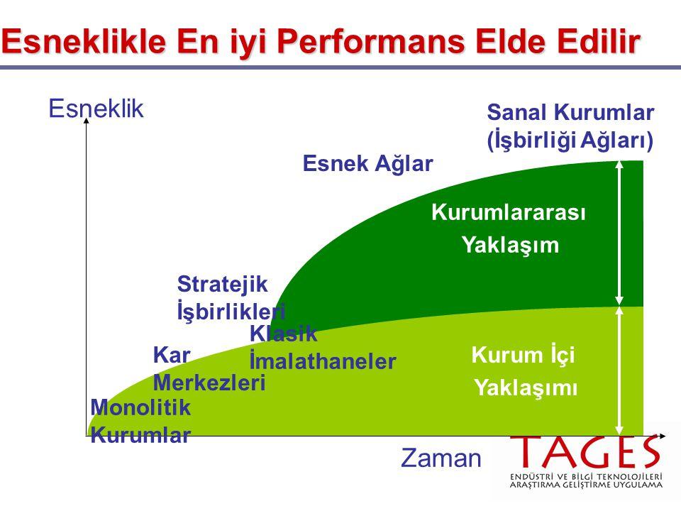 Esneklikle En iyi Performans Elde Edilir Esneklik Zaman Monolitik Kurumlar Kar Merkezleri Klasik İmalathaneler Stratejik İşbirlikleri Esnek Ağlar Sanal Kurumlar (İşbirliği Ağları) Kurumlararası Yaklaşım Kurum İçi Yaklaşımı