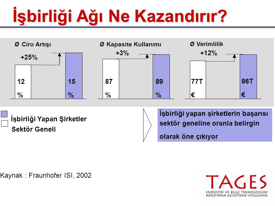 ØCiro Artışı ØVerimlilik 77T€15%12% +25% 15 % 12 % +12% 86T € 77T € 89%87% +3% 89 % 87 % ØKapasite Kullanımı İşbirliği yapan şirketlerin başarısı sektör geneline oranla belirgin olarak öne çıkıyor Sektör Geneli İşbirliği Yapan Şirketler Kaynak : Fraunhofer ISI, 2002 İşbirliği Ağı Ne Kazandırır?