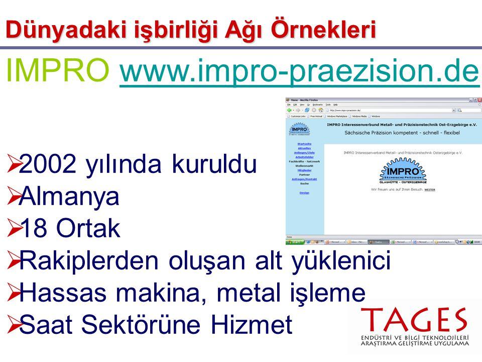 IMPRO www.impro-praezision.dewww.impro-praezision.de  2002 yılında kuruldu  Almanya  18 Ortak  Rakiplerden oluşan alt yüklenici  Hassas makina, metal işleme  Saat Sektörüne Hizmet Dünyadaki işbirliği Ağı Örnekleri