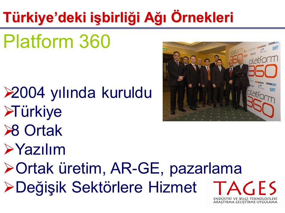Platform 360  2004 yılında kuruldu  Türkiye  8 Ortak  Yazılım  Ortak üretim, AR-GE, pazarlama  Değişik Sektörlere Hizmet Türkiye'deki işbirliği