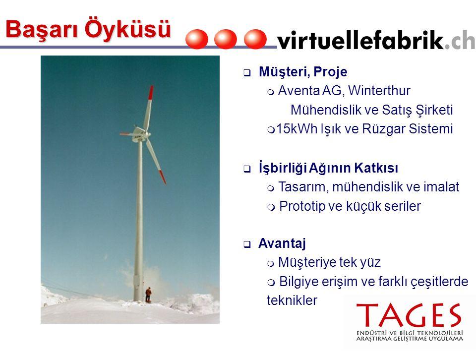 q İşbirliği Ağının Katkısı m Tasarım, mühendislik ve imalat m Prototip ve küçük seriler q Avantaj m Müşteriye tek yüz m Bilgiye erişim ve farklı çeşitlerde teknikler q Müşteri, Proje m Aventa AG, Winterthur Mühendislik ve Satış Şirketi m 15kWh Işık ve Rüzgar Sistemi Başarı Öyküsü