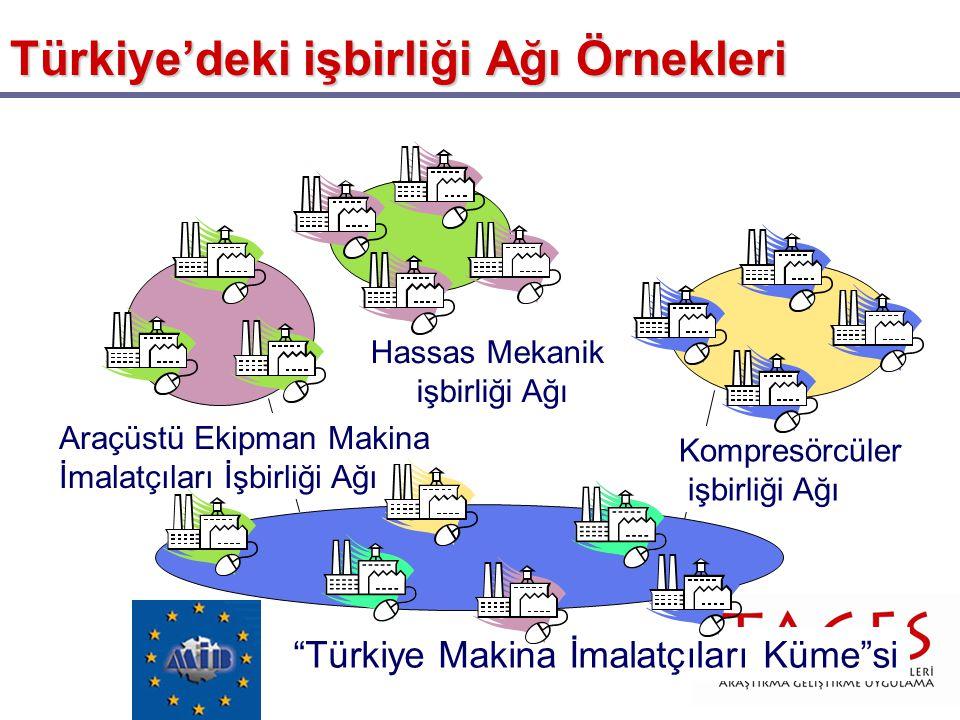 """Türkiye'deki işbirliği Ağı Örnekleri """"Türkiye Makina İmalatçıları Küme""""si Hassas Mekanik işbirliği Ağı Araçüstü Ekipman Makina İmalatçıları İşbirliği"""