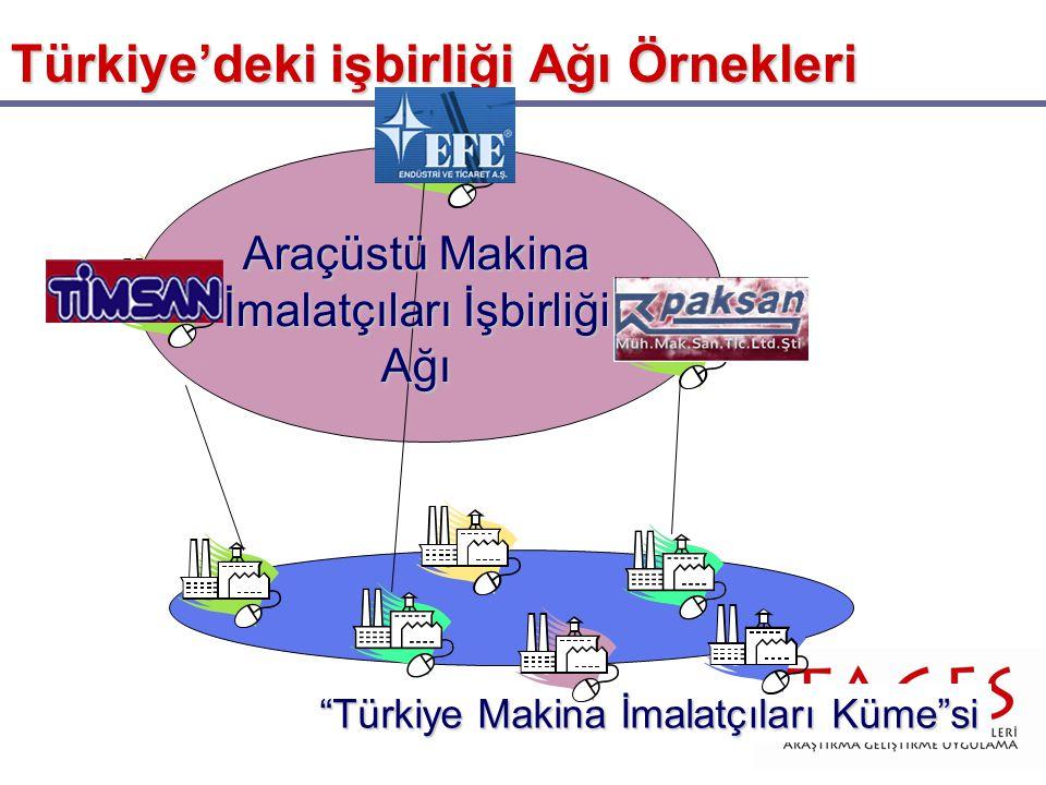 Türkiye'deki işbirliği Ağı Örnekleri Türkiye Makina İmalatçıları Küme si Araçüstü Makina İmalatçıları İşbirliği Ağı