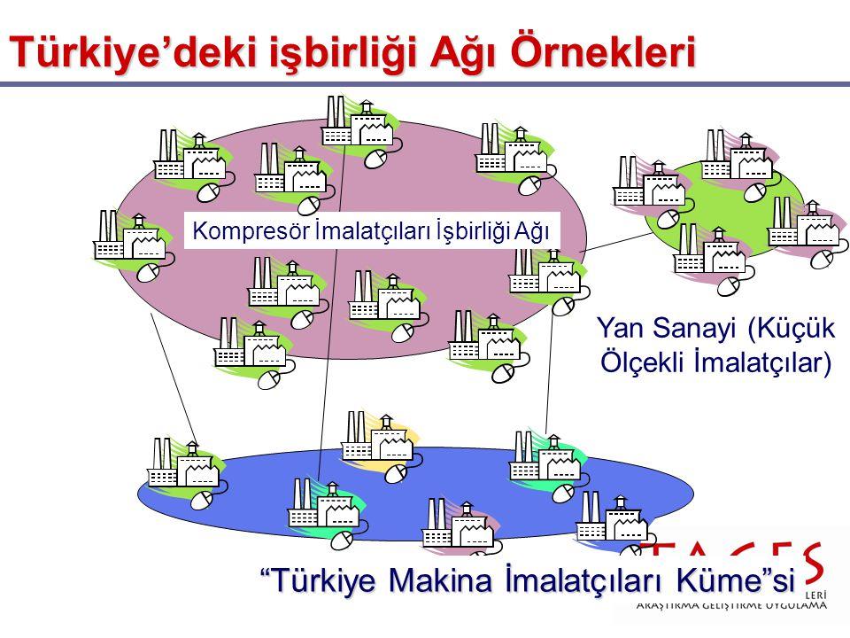 """Kompresör İmalatçıları İşbirliği Ağı Yan Sanayi (Küçük Ölçekli İmalatçılar) """"Türkiye Makina İmalatçıları Küme""""si Türkiye'deki işbirliği Ağı Örnekleri"""