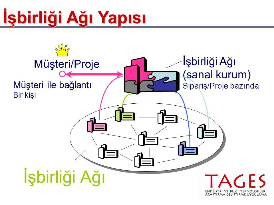 İşbirliği Ağı İşbirliği Ağı (sanal kurum) Sipariş/Proje bazında Müşteri/Proje Müşteri ile bağlantı Bir kişi İşbirliği Ağı Yapısı