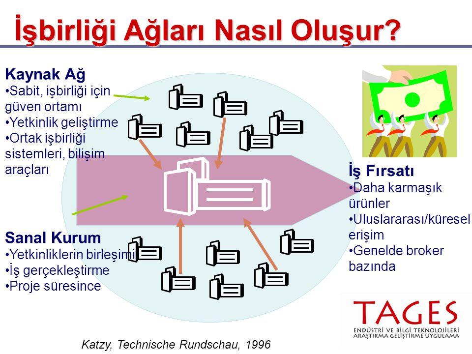 İşbirliği Ağları Nasıl Oluşur? Katzy, Technische Rundschau, 1996 Sanal Kurum •Yetkinliklerin birleşimi •İş gerçekleştirme •Proje süresince Kaynak Ağ •
