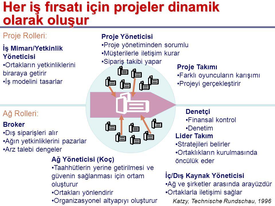 Her iş fırsatı için projeler dinamik olarak oluşur Proje Rolleri: Ağ Rolleri: İş Mimarı/Yetkinlik Yöneticisi •Ortakların yetkinliklerini biraraya getirir •İş modelini tasarlar Proje Yöneticisi •Proje yönetiminden sorumlu •Müşterilerle iletişim kurar •Sipariş takibi yapar Proje Takımı •Farklı oyuncuların karışımı •Projeyi gerçekleştirir Broker •Dış siparişleri alır •Ağın yetkinliklerini pazarlar •Arz talebi dengeler Ağ Yöneticisi (Koç) •Taahhütlerin yerine getirilmesi ve güvenin sağlanması için ortam oluşturur •Ortakları yönlendirir •Organizasyonel altyapıyı oluşturur Denetçi •Finansal kontrol •Denetim Lider Takım •Stratejileri belirler •Ortaklıkların kurulmasında öncülük eder İç/Dış Kaynak Yöneticisi •Ağ ve şirketler arasında arayüzdür •Ortaklarla iletişimi sağlar Katzy, Technische Rundschau, 1996