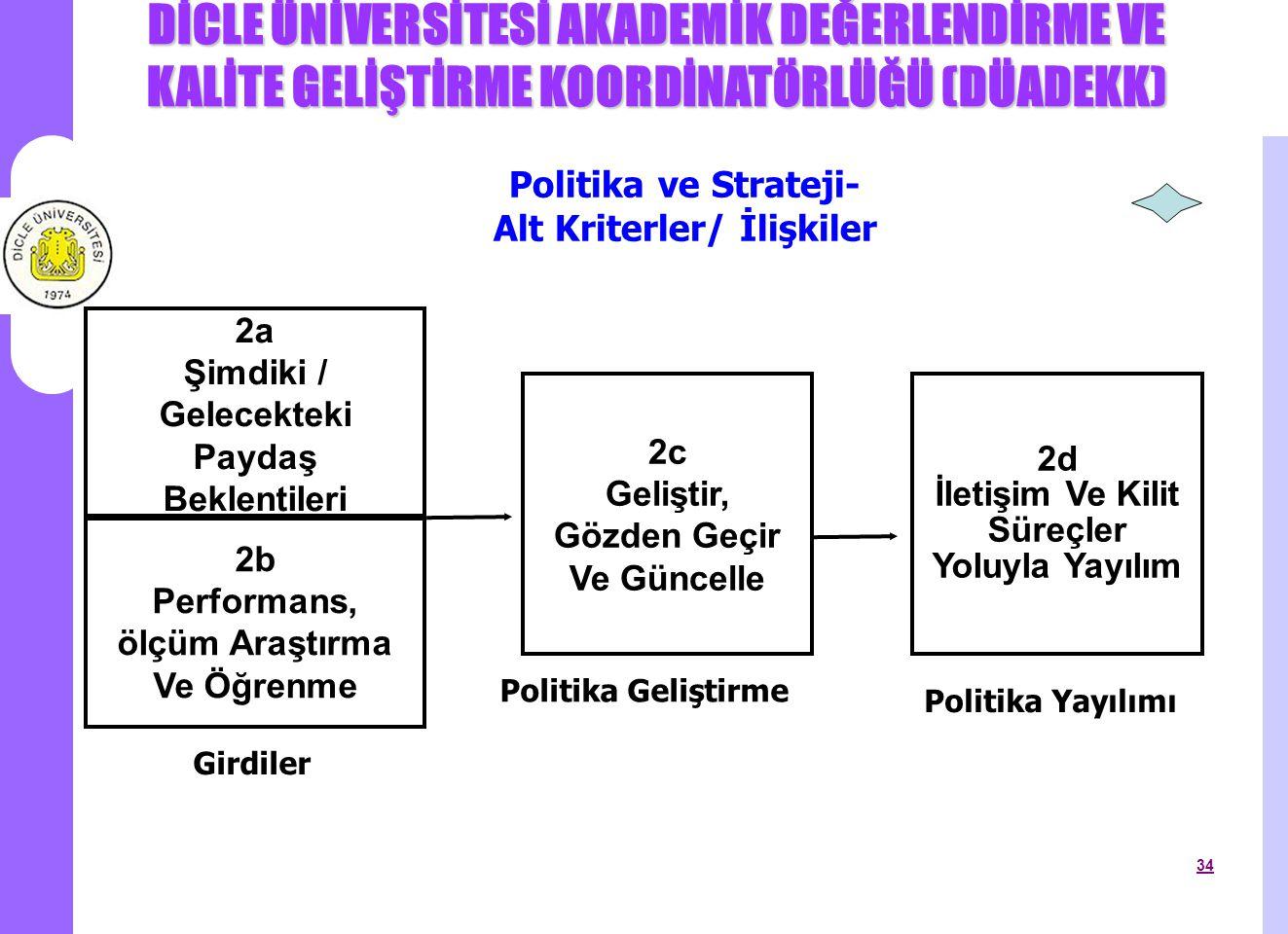 DİCLE ÜNİVERSİTESİ AKADEMİK DEĞERLENDİRME VE KALİTE GELİŞTİRME KOORDİNATÖRLÜĞÜ (DÜADEKK) 34 Politika ve Strateji- Alt Kriterler/ İlişkiler 2a Şimdiki