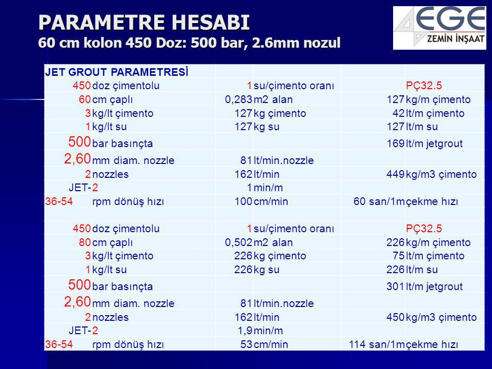 PARAMETRE HESABI 60 cm kolon 450 Doz: 500 bar, 2.6mm nozul JET GROUT PARAMETRESİ 450doz çimentolu1su/çimento oranıPÇ32.5 60cm çaplı0,283m2 alan127kg/m