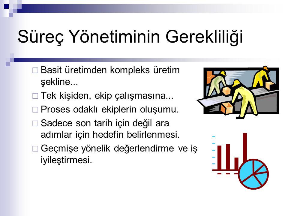 Süreç Yönetiminin Gerekliliği  Basit üretimden kompleks üretim şekline...