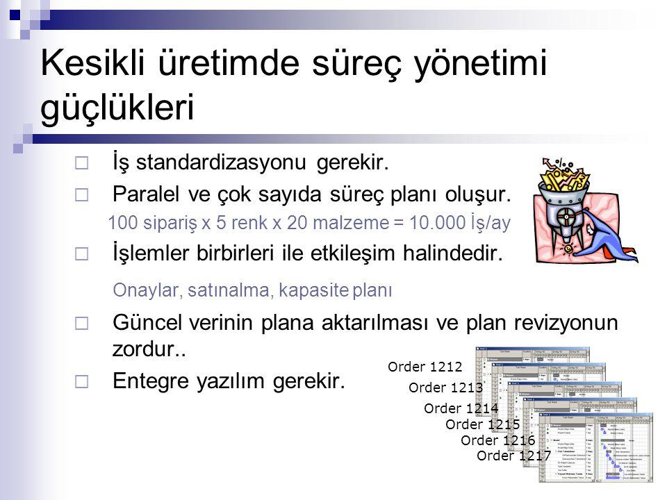 Kesikli üretimde süreç yönetimi güçlükleri  İş standardizasyonu gerekir.  Paralel ve çok sayıda süreç planı oluşur. 100 sipariş x 5 renk x 20 malzem