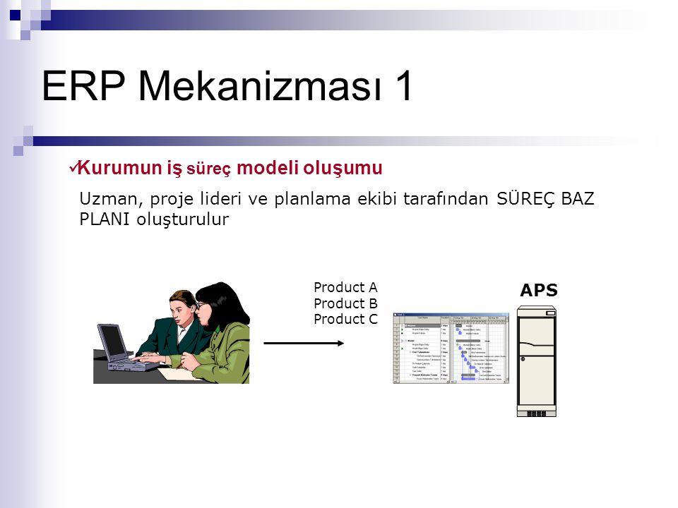 ERP Mekanizması 1 Uzman, proje lideri ve planlama ekibi tarafından SÜREÇ BAZ PLANI oluşturulur Product A Product B Product C APS  Kurumun iş süreç mo