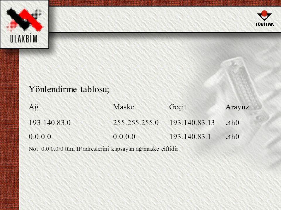Yönlendirme tablosu; AğMaskeGeçitArayüz 193.140.83.0255.255.255.0193.140.83.13eth0 0.0.0.00.0.0.0193.140.83.1eth0 Not: 0.0.0.0/0 tüm IP adreslerini kapsayan ağ/maske çiftidir