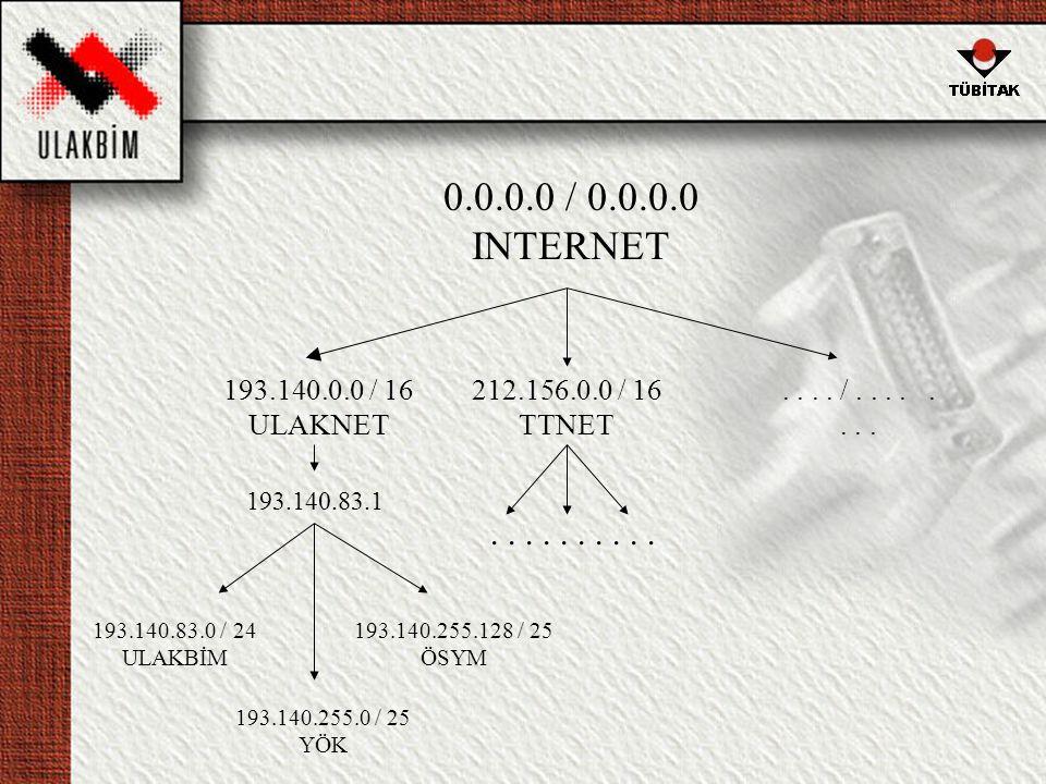 0.0.0.0 / 0.0.0.0 INTERNET 193.140.0.0 / 16 ULAKNET 193.140.83.0 / 24 ULAKBİM 212.156.0.0 / 16 TTNET....