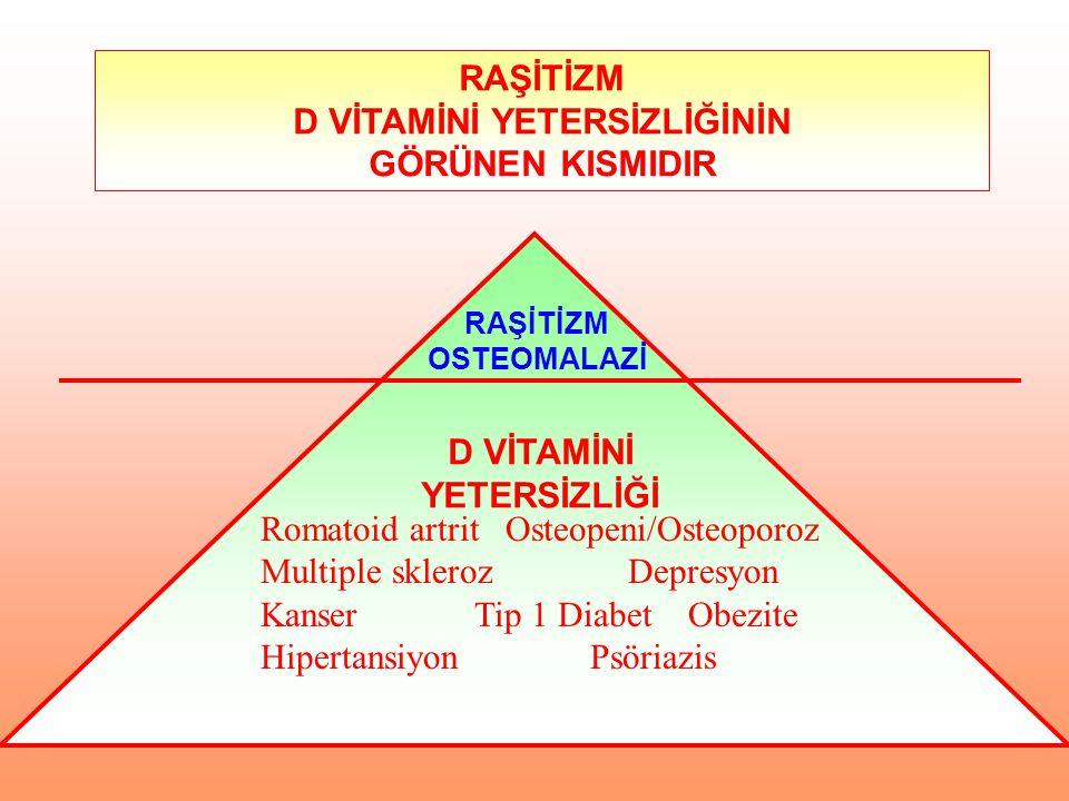 RAŞİTİZM D VİTAMİNİ YETERSİZLİĞİNİN GÖRÜNEN KISMIDIR RAŞİTİZM OSTEOMALAZİ D VİTAMİNİ YETERSİZLİĞİ Romatoid artrit Osteopeni/Osteoporoz Multiple sklero