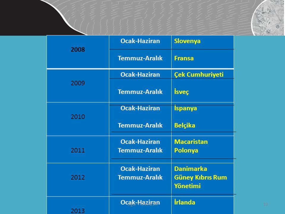 2008 Ocak-Haziran Temmuz-Aralık Slovenya Fransa 2009 Ocak-Haziran Temmuz-Aralık Çek Cumhuriyeti İsveç 2010 Ocak-Haziran Temmuz-Aralık İspanya Belçika