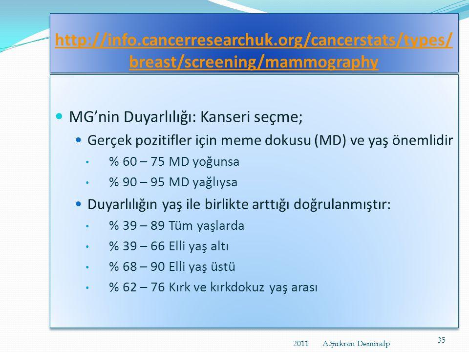 http://www.zekihoscoskun.com/mamografi- ve-meme-ultrasonografisi-nedir/  Prof.Dr. Zeki Çoşkun: o Mamografinin doğru tanı koymadaki duyarlılığı %90-95