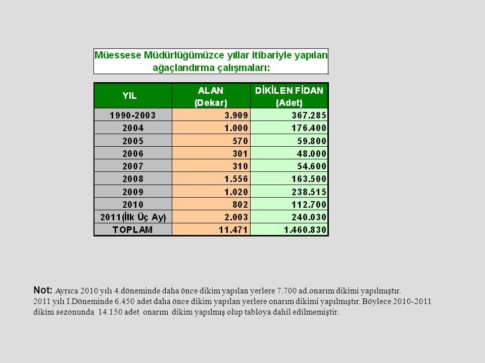 Not: Ayrıca 2010 yılı 4.döneminde daha önce dikim yapılan yerlere 7.700 ad.onarım dikimi yapılmıştır. 2011 yılı I.Döneminde 6.450 adet daha önce dikim
