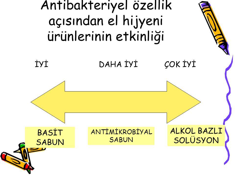 Antibakteriyel özellik açısından el hijyeni ürünlerinin etkinliği BASİT SABUN ANTİMİKROBİYAL SABUN ALKOL BAZLI SOLÜSYON İYİDAHA İYİÇOK İYİ