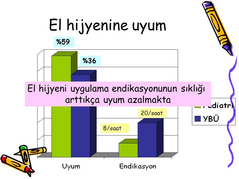 %59 %36 20/saat 8/saat El hijyeni uygulama endikasyonunun sıklığı arttıkça uyum azalmakta