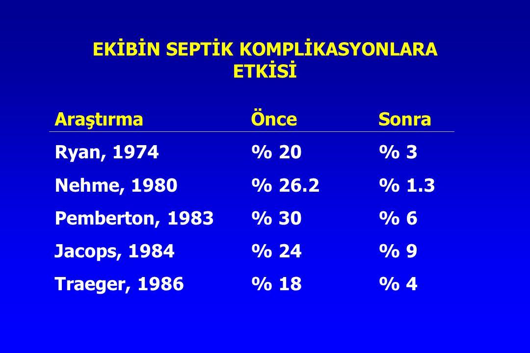 EKİBİN SEPTİK KOMPLİKASYONLARA ETKİSİ AraştırmaÖnceSonra Ryan, 1974% 20% 3 Nehme, 1980% 26.2% 1.3 Pemberton, 1983% 30% 6 Jacops, 1984% 24% 9 Traeger,