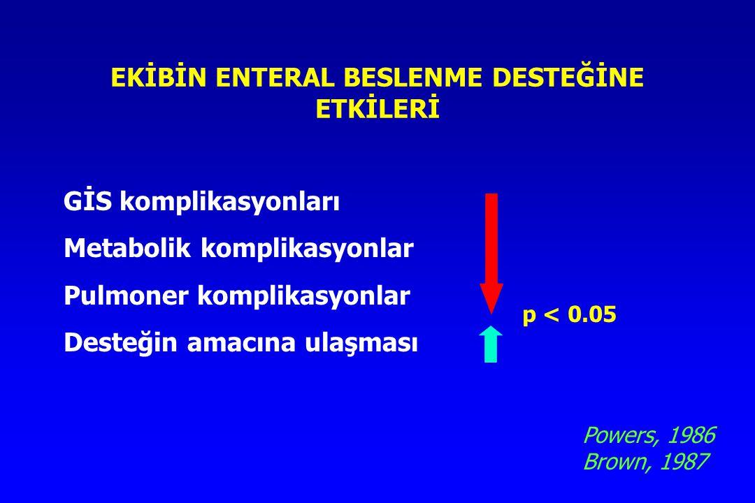 EKİBİN ENTERAL BESLENME DESTEĞİNE ETKİLERİ GİS komplikasyonları Metabolik komplikasyonlar Pulmoner komplikasyonlar Desteğin amacına ulaşması p < 0.05 Powers, 1986 Brown, 1987