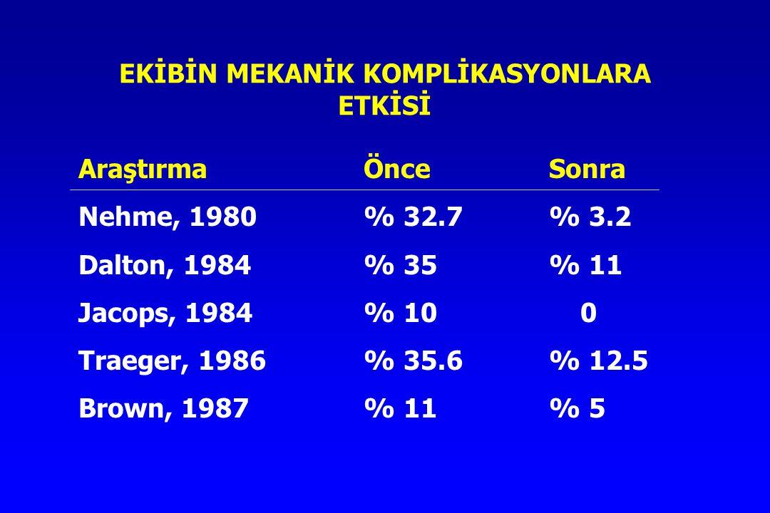 EKİBİN MEKANİK KOMPLİKASYONLARA ETKİSİ AraştırmaÖnceSonra Nehme, 1980% 32.7% 3.2 Dalton, 1984% 35% 11 Jacops, 1984% 10 0 Traeger, 1986% 35.6% 12.5 Brown, 1987% 11% 5